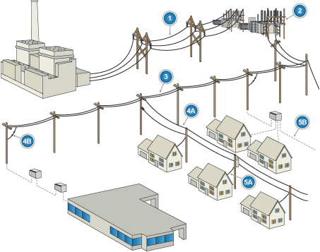 Power System Distribution